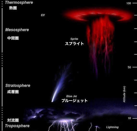Upper-atmos-light